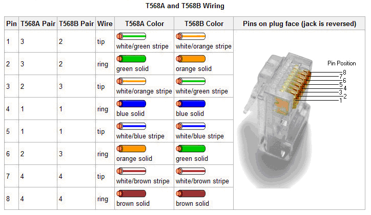 RJ45 T568A and T568B Layout